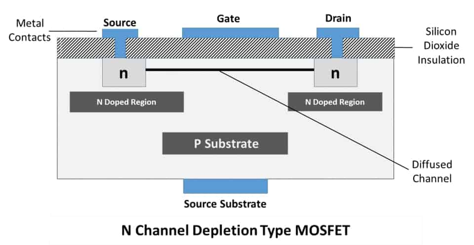 N Channel Depletion Type MOSFET