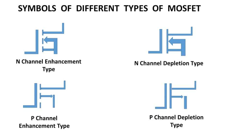 Symbols of Different Types of MOSFET Transistor